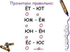 Презентация 'Дифференциация букв Ё – Ю'.