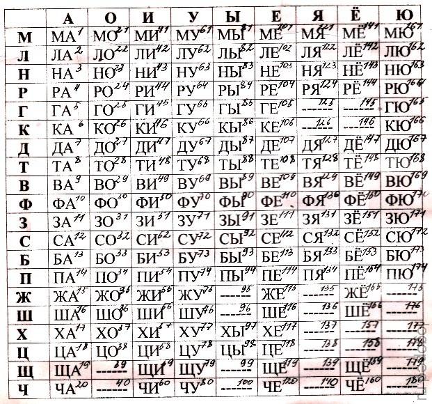 логопедическая таблица для чтения